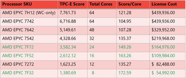 AMD EPYC 1P System Metrics