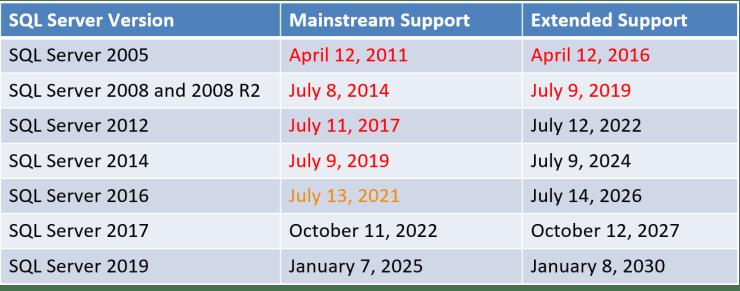SQL Server  Support End Dates