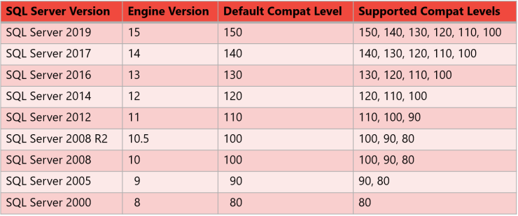 Database Compatibility Levels in SQL Server