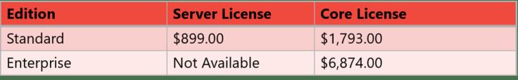 Choosing a Processor for SQL Server