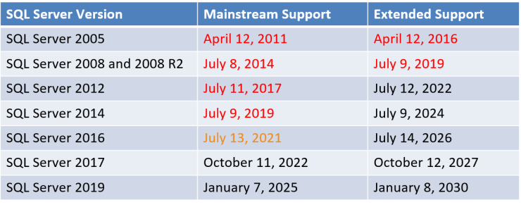 SQL Server 2016 Falling Out of Mainstream Support