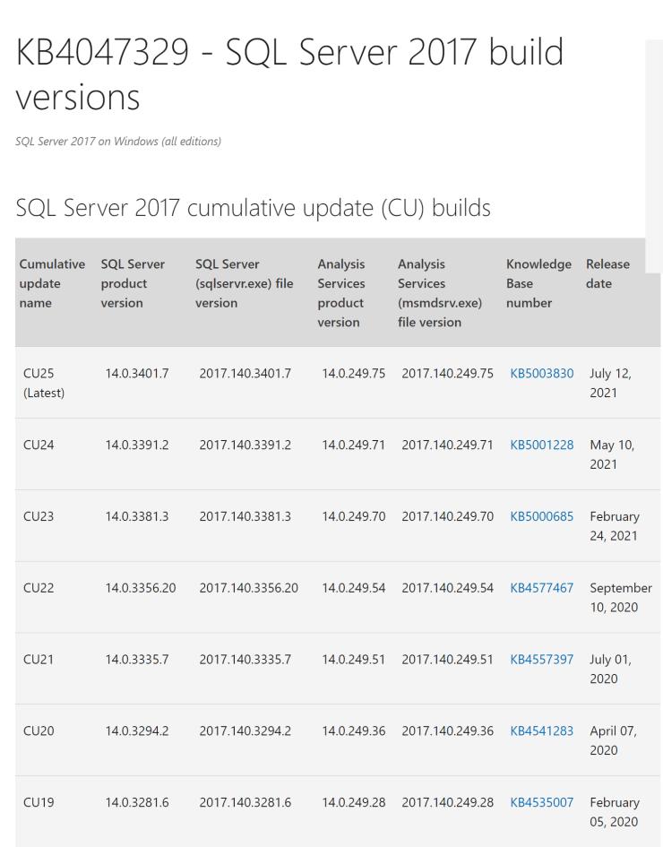 SQL Server 2017 Cumulative Update 25