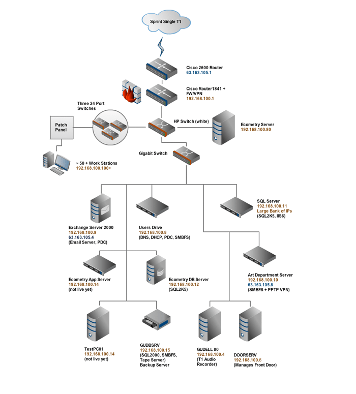 Gliffy Licensed For Non Commercial Use Only Network Diagram