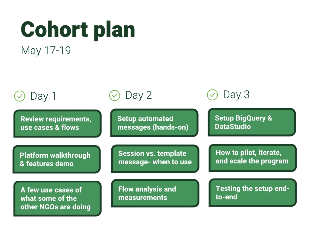 Digital communication cohort plan