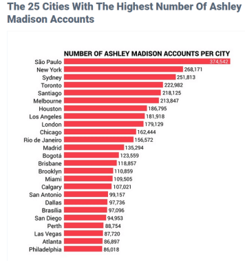 ashley_madison_top_cities1