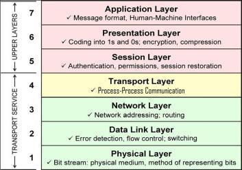 osi_layers1