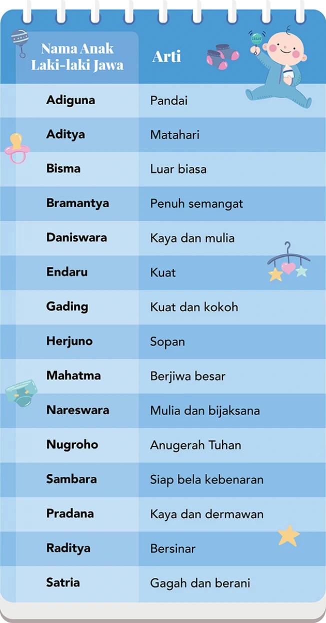 Nama Bayi Laki Laki Jawa Modern : modern, Inspirasi, Laki-laki, Memiliki, Penuh, Makna|Glitzmedia.co