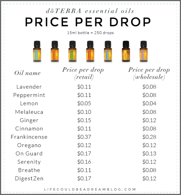 Doterra price per drop