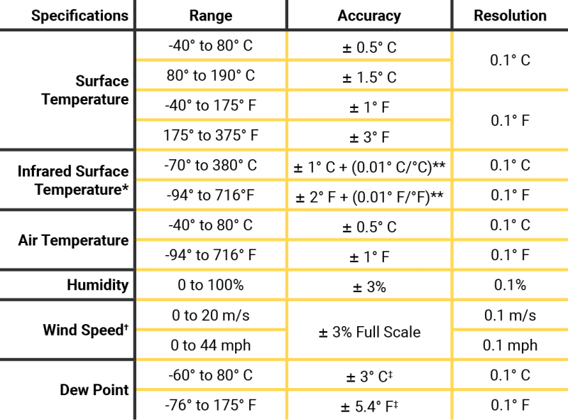 PosiTector DPM specifications chart