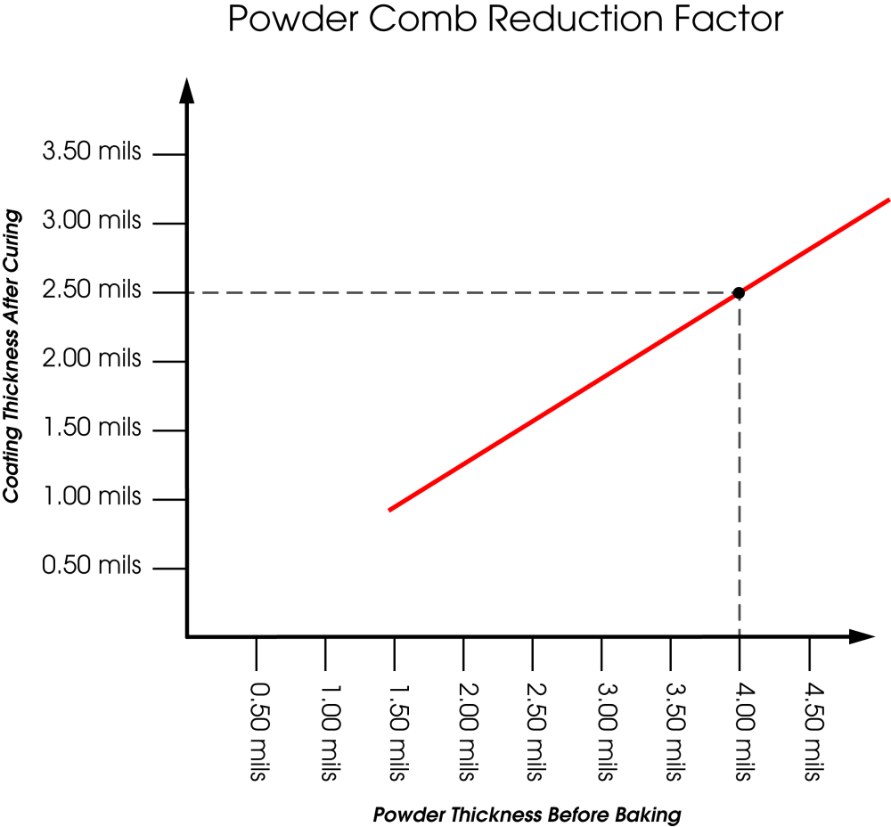 medium resolution of from this plot a reduction factor can be determined and applied to all future dry coating powder thickness measurements to predict cured thickness