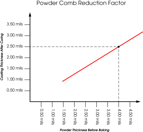 small resolution of from this plot a reduction factor can be determined and applied to all future dry coating powder thickness measurements to predict cured thickness