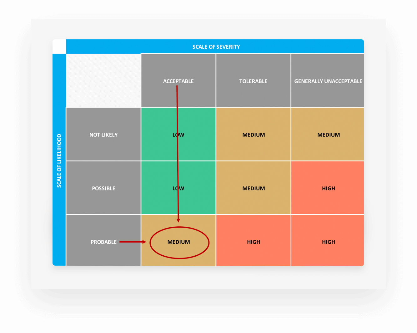 Customizing Your Risk Assessment Matrix Template