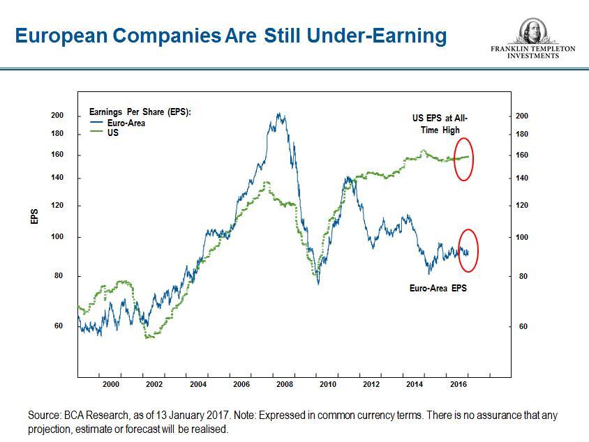 european companies