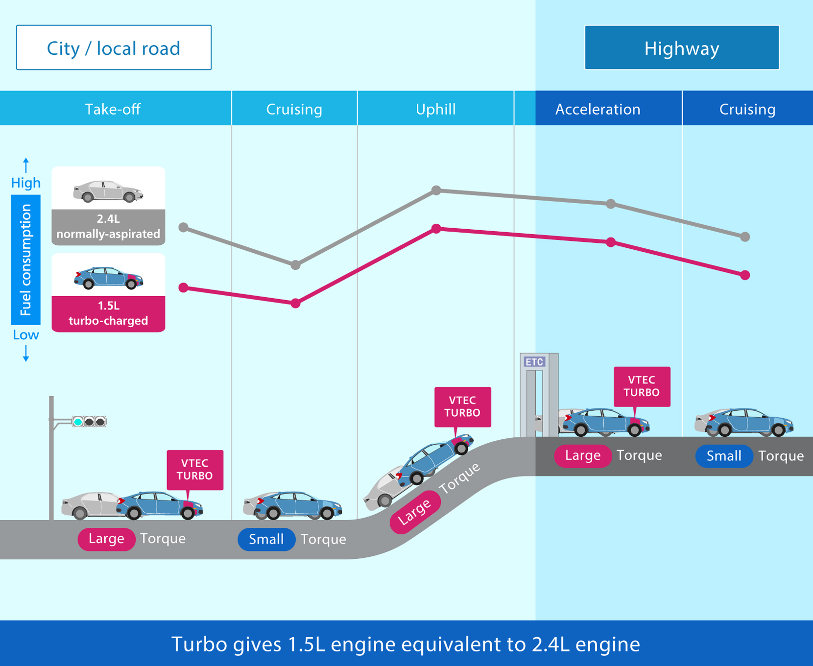 hight resolution of turbo gives 1 5l engine equivalent to 2 4l engine