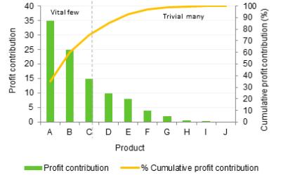 Strategy Tools: Pareto (80/20) analysis