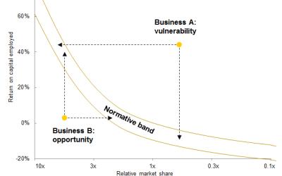 "Strategy Tools: Opportunity/vulnerability matrix – ""The Bananagram"""
