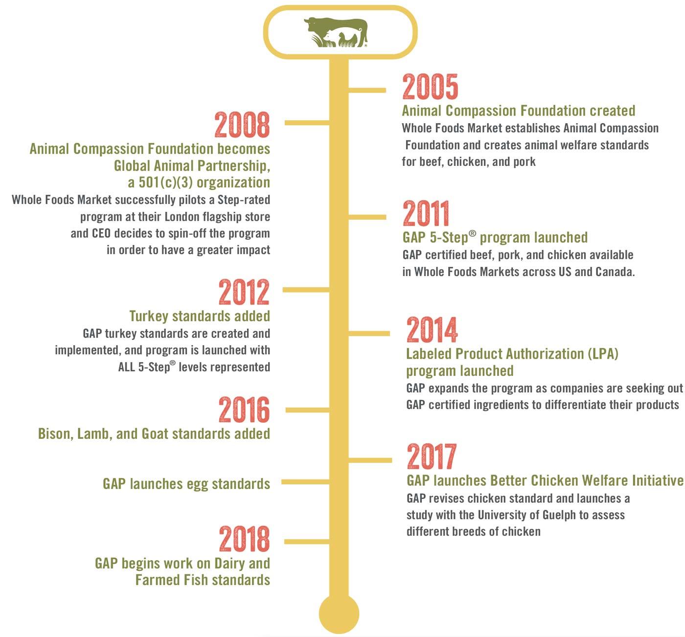 10 Year Anniversary of Global Animal Partnership