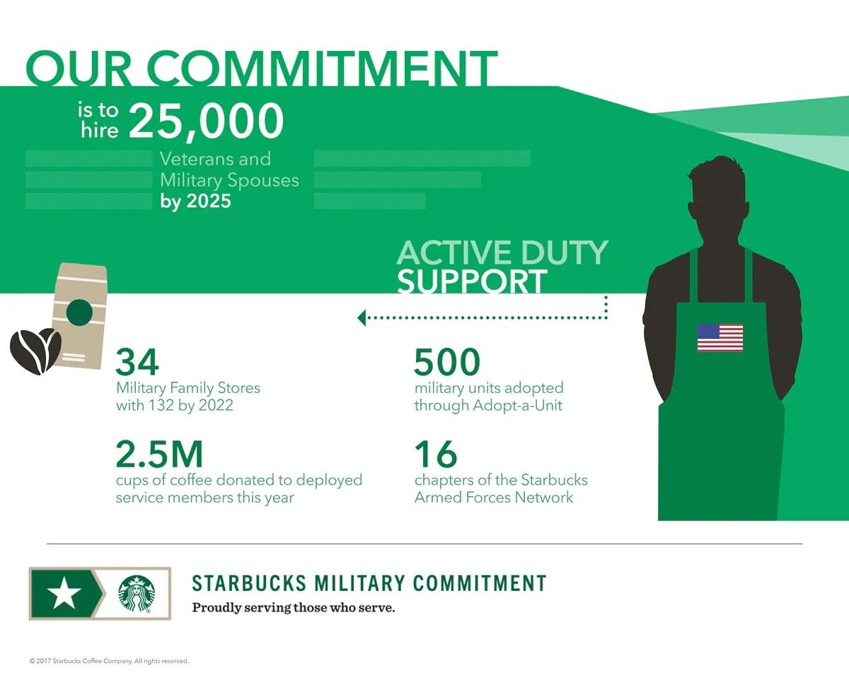 Veterans hiring programs