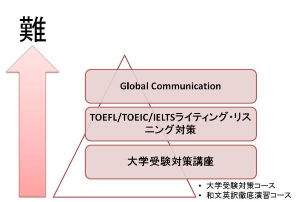 English Class 「聞いて+書いて+読む」 | Global Bridge Co., Ltd.