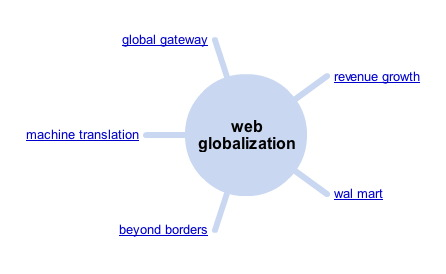 web_globalization_wonder_wheel