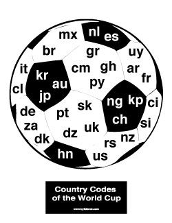 Country Codes of the World Cup
