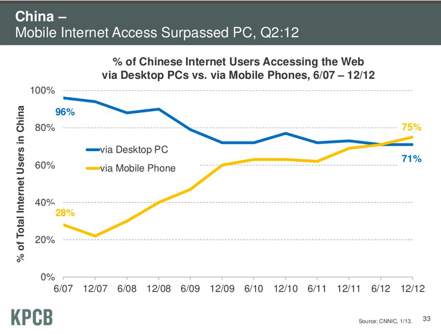 China mobile trend
