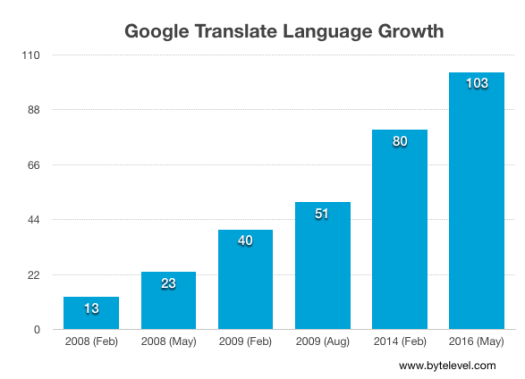 google_translate_growth