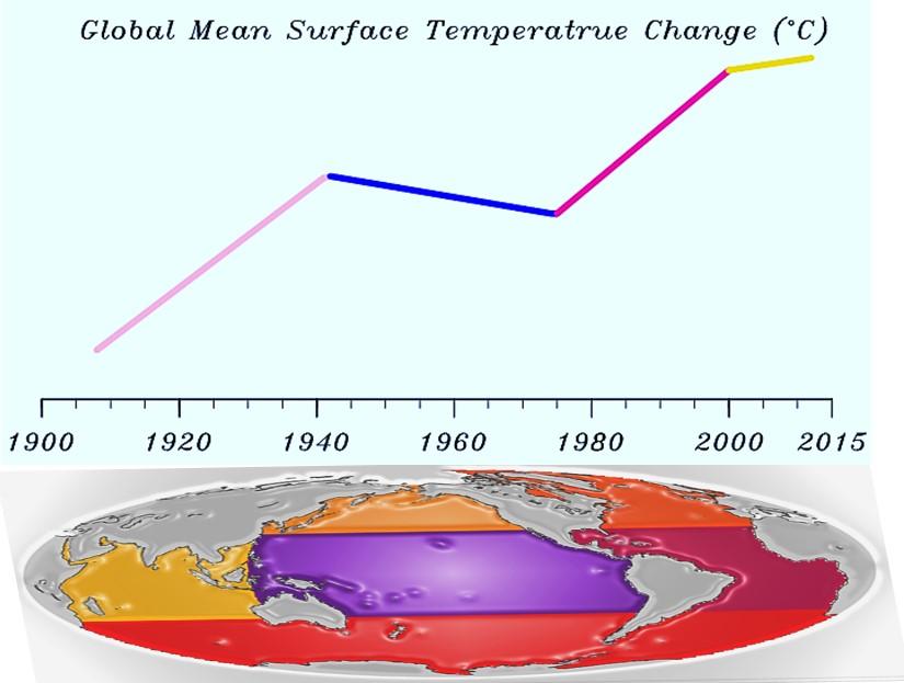 Le rôle des différents océans dans le réchauffement climatique
