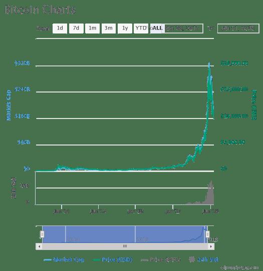 Bitcoin 5 Year Chart April 2020