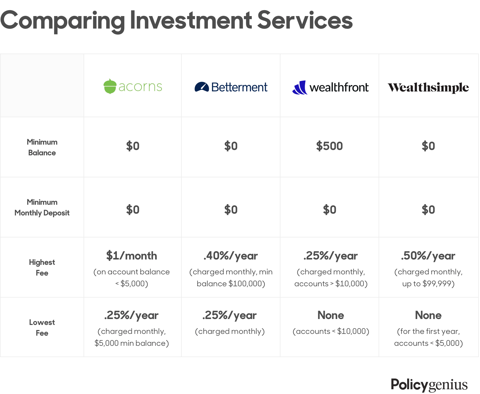 Comparing Investment