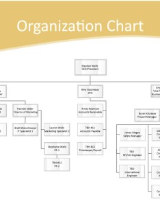 Gdc org chart also organization chart global development and construction rh globaldevelopmentandconstruction