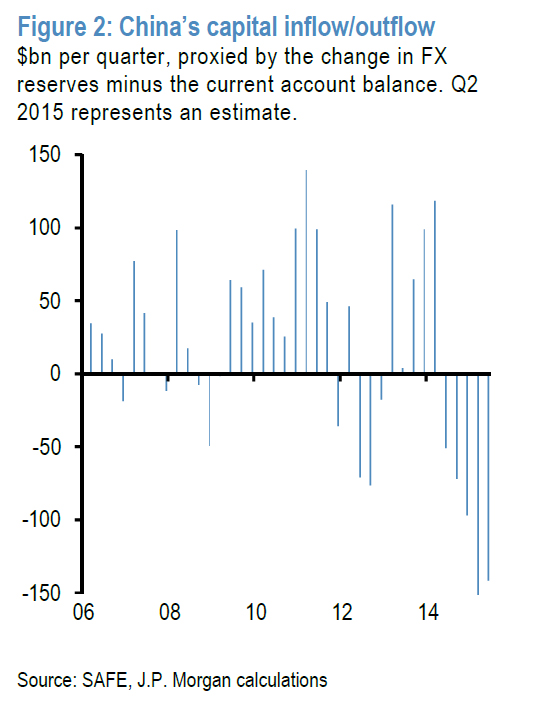 china capital outflow