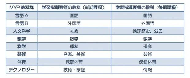 ↑東京学芸大学附属国際中等教育学校では、8つの教科群を上記のように日本語の教科に対応させている(東京学芸大学附属国際中等教育学校が配布する資料より)。