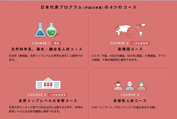 15年度以降に、将来日本の各地域での活躍を希望する学生の留学を支援する「地域人材コース」が設定される予定。