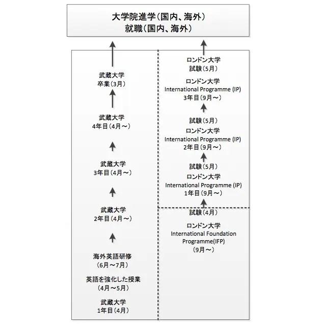 学位を取得するまでのスケジュール(武蔵大学のリリースより)。