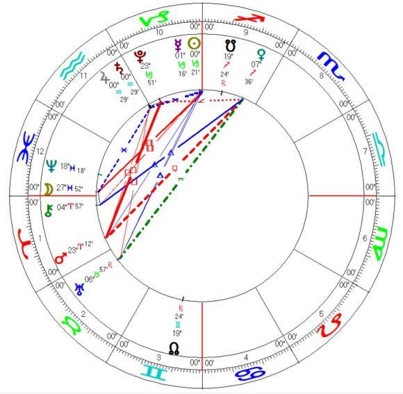 Mundane Astrology Horoscope Jupiter Saturn Conjunction Aquarius