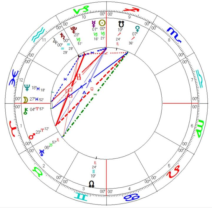 Mundane Astrology Horoscope Jupiter Saturn Conjunction Aquarius