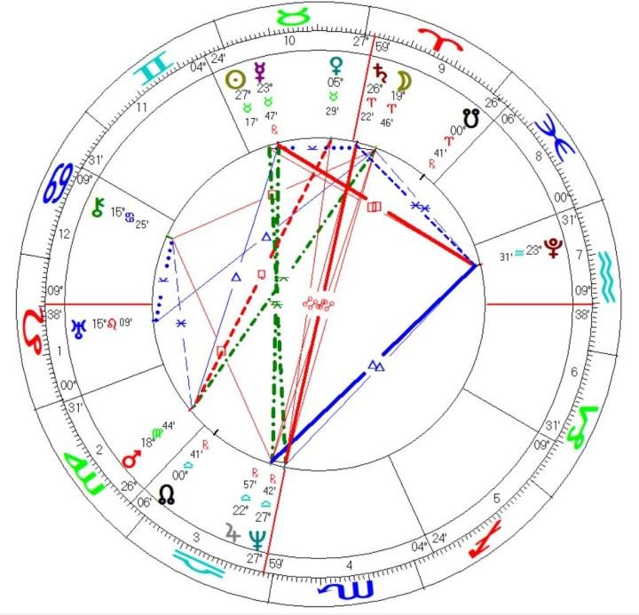 NYSE Stock Exchange - Astrology Chart Mundane Horoscope