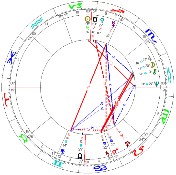 IMF Monetary Fund Astrology Chart Mundane Horoscope