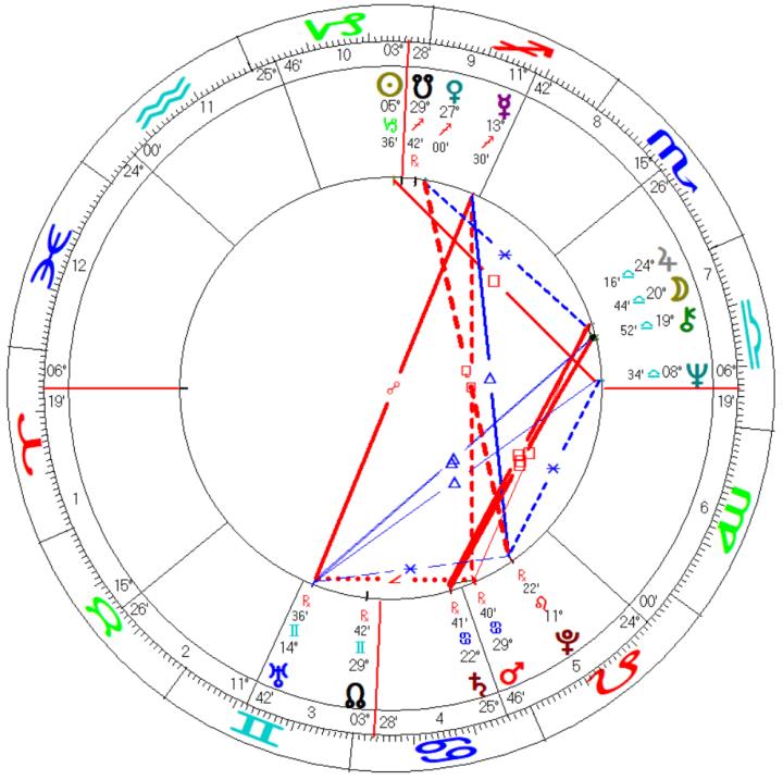 IMF Monetary Fund Astrology Chart Mundane Horoscope