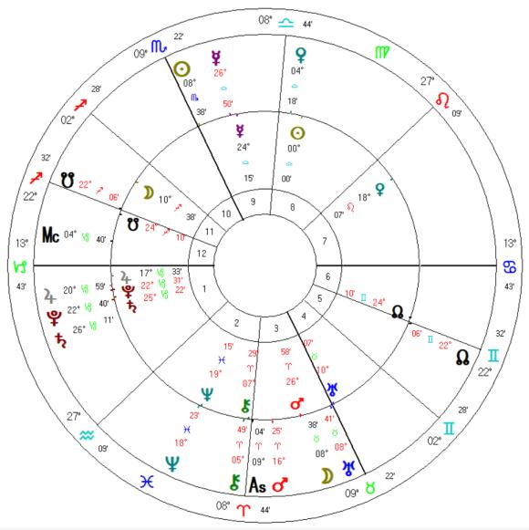 2020 Libra Solar ingress & Taurus Full Moon October 31