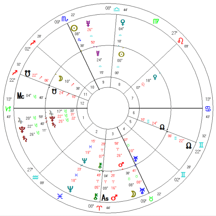 2020 Libra Solar ingress & Taurus Full Moon October 31