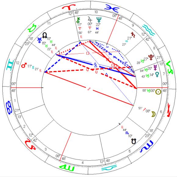 2022 Capricorn Solar Ingress Mundane Astrology Chart Horoscope Washington