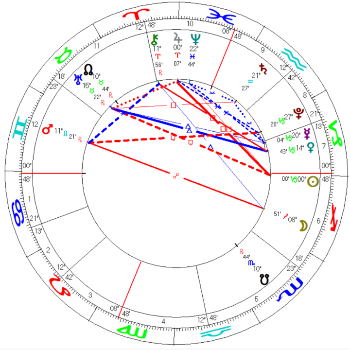 2022 Capricorn Solar Ingress Mundane Astrology Chart Horoscope Washington