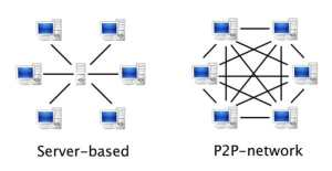 What is peer to peer network 1