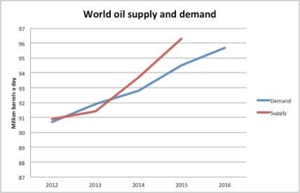 (Liying Qian, Source: International Energy Agency)