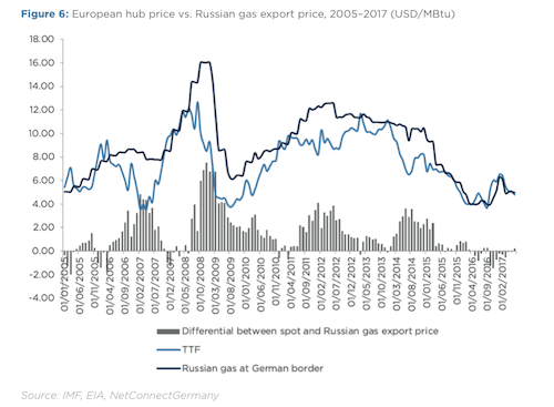 The Impact of US LNG on Russian Natural Gas Export Policy