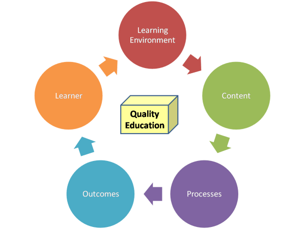 Process Quality Education