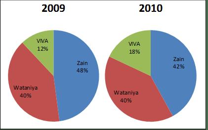 telecom market share