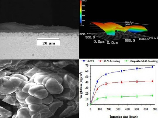 Coating of biodegradable magnesium alloy bone implants using nanostructured diopside (CaMgSi2O6)- global medical discovery